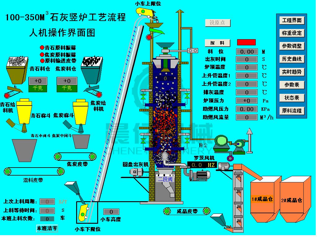 石灰立窑DCS自动化控制系统